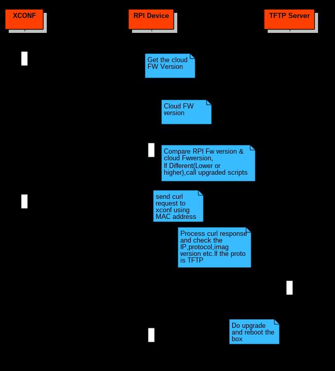 Rdk-c   Firmware Upgrade - Rdk