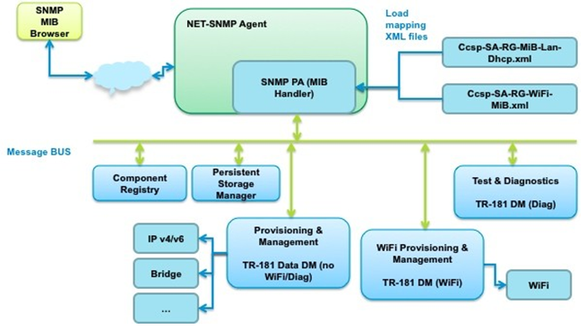 ccsp snmp protocol agent is implemented as a net snmp mib handler during startup it loads all the xml files defining the following