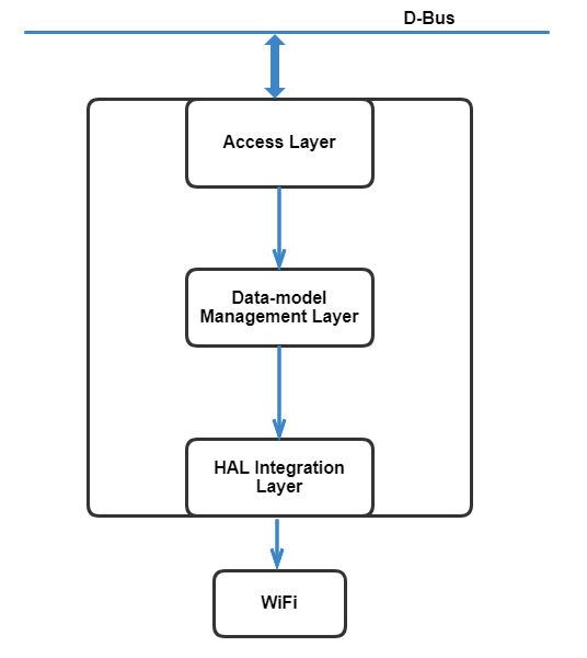 Architectural view of Wi-Fi sub-system