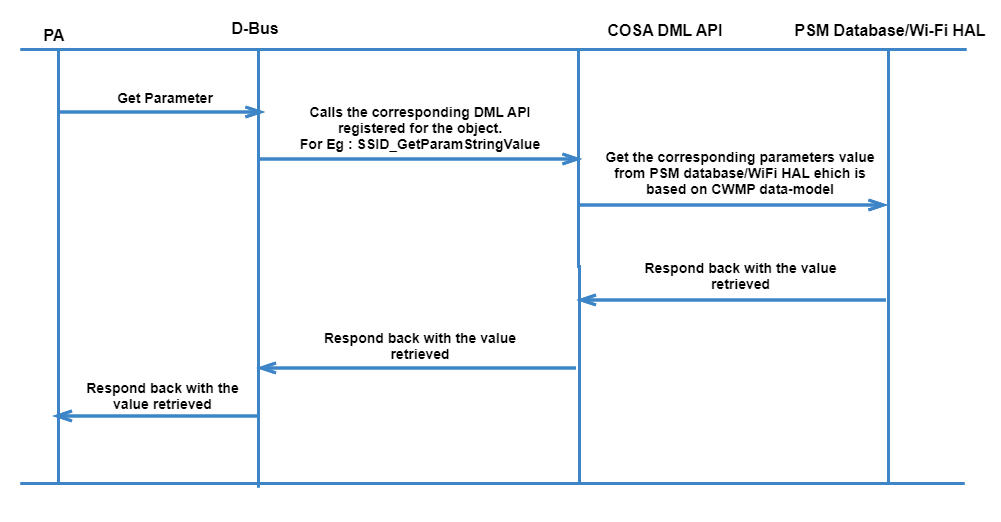 code flow of wifi subsystem