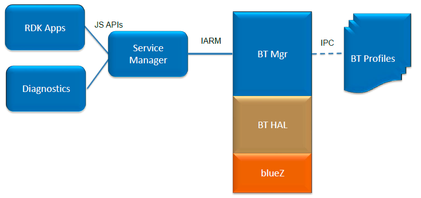 Bluetooth rdk rdk central wiki rdk appsdiagnostics html 5 based ui applications to make use of bluetooth service using service manager apis ccuart Choice Image