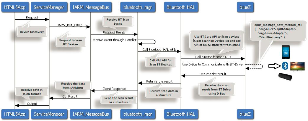 Bluetooth - RDK - RDK Central Wiki