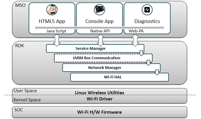 Wi-Fi - RDK - RDK Central Wiki
