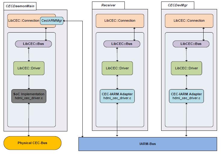 HDMI CEC - RDK - RDK Central Wiki