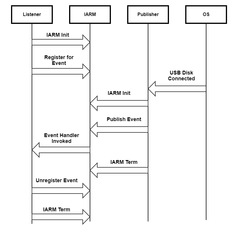 Iarm Manager - Rdk