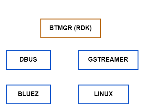 Basic Bluetooth Architecture in RDK