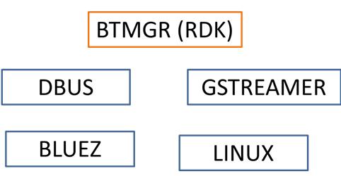 bluetooth_mgr - RDK - RDK Central Wiki