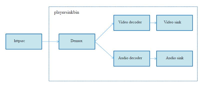 G-Streamer Subsystem - RDK - RDK Central Wiki
