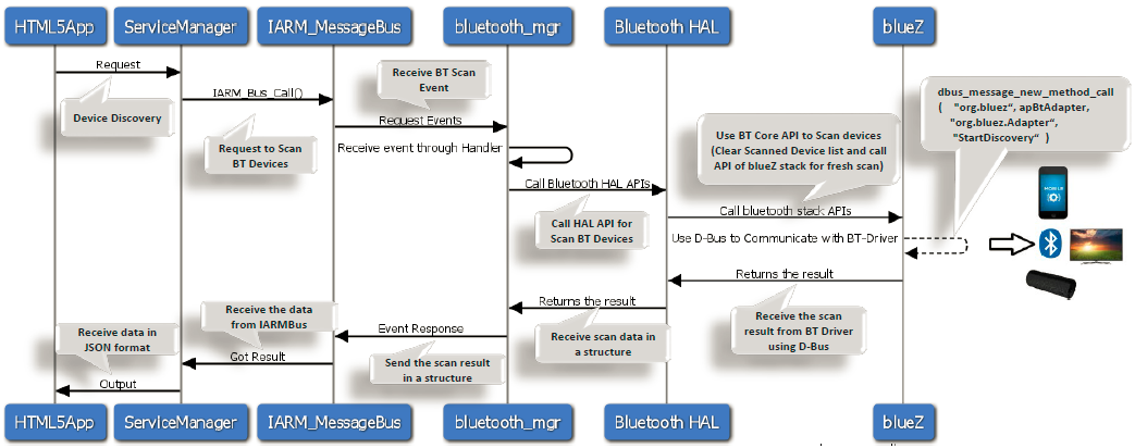 Bluetooth Subsystem - RDK - RDK Central Wiki