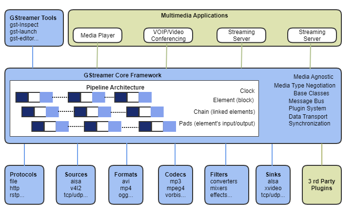 GStreamer Architecture