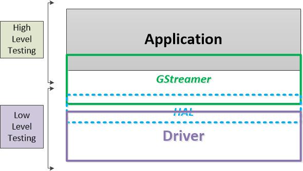 GStreamer Analysis - RDK - RDK Central Wiki