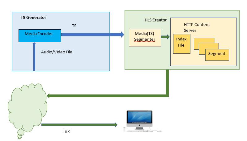 AAMP Support in Emulator - Design - RDK - RDK Central Wiki