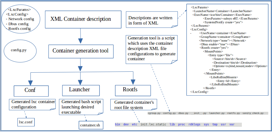 RDKB Containerization in RPI - Design - 2019 M3 - RDK - RDK Central Wiki