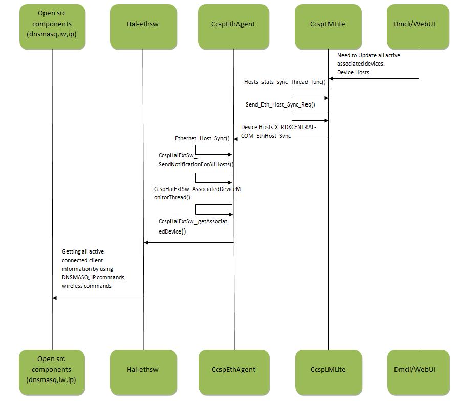 Rdkb Ethagent Component In Rpi - Design - 2019 M7
