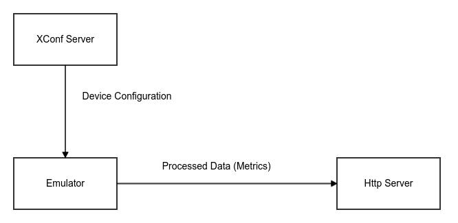 Telemetry Support In Rdkb Emulator - User Manual
